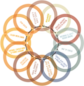 recipewheel