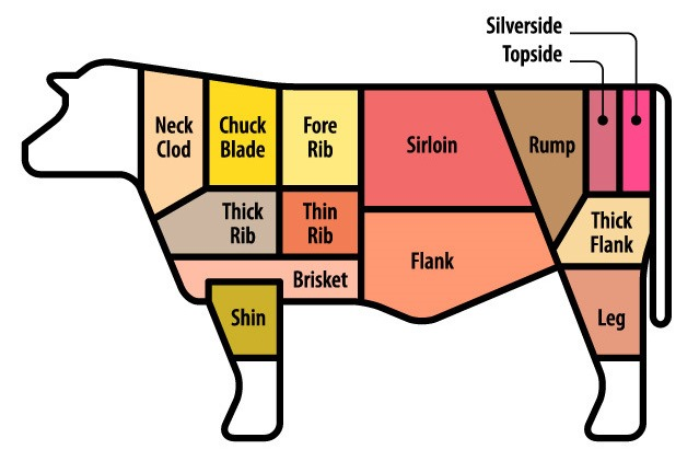 shutterstock_125055797 cropped which cuts of beef are best for ? kavey eats